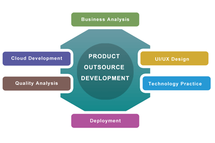 Product Outsource Development